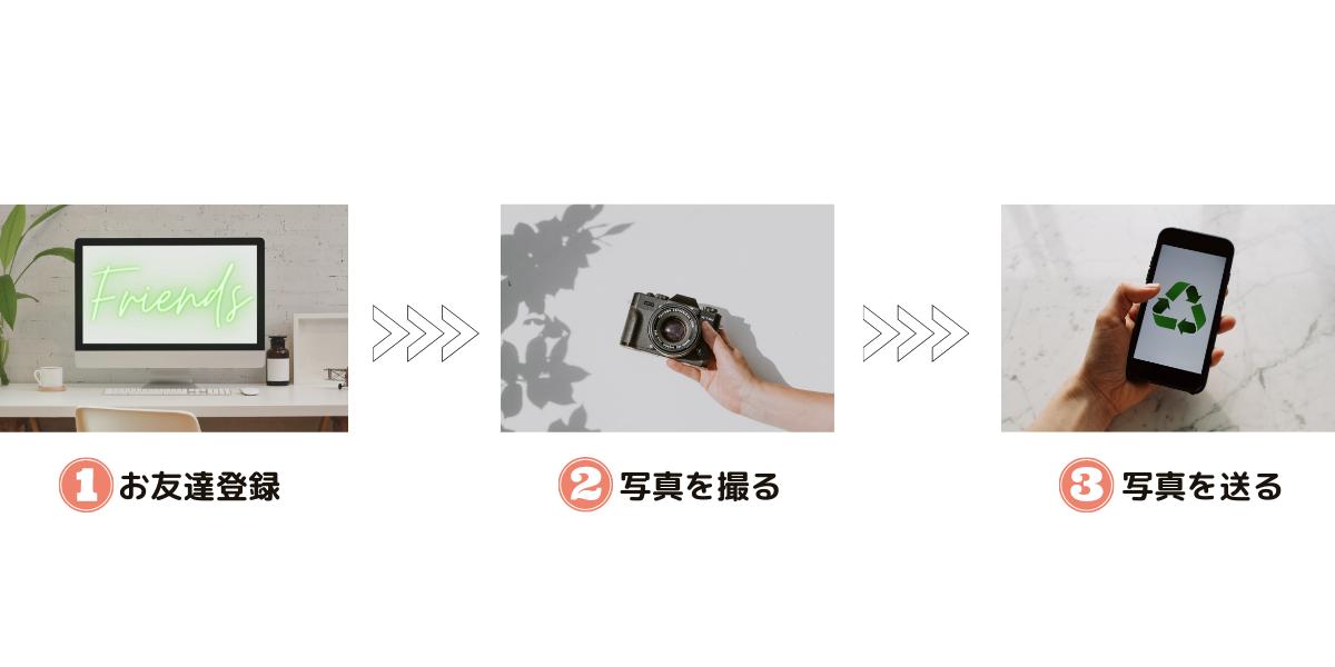 ①お友達登録 ②写真を撮る ③写真を送る